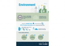 Dubai Chamber highlights key CSR achievements in newly launched report